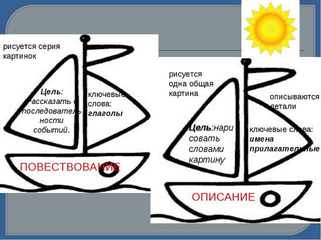 ПОВЕСТВОВАНИЕ ОПИСАНИЕ Цель:нарисовать словами картину ключевые слова: имена...