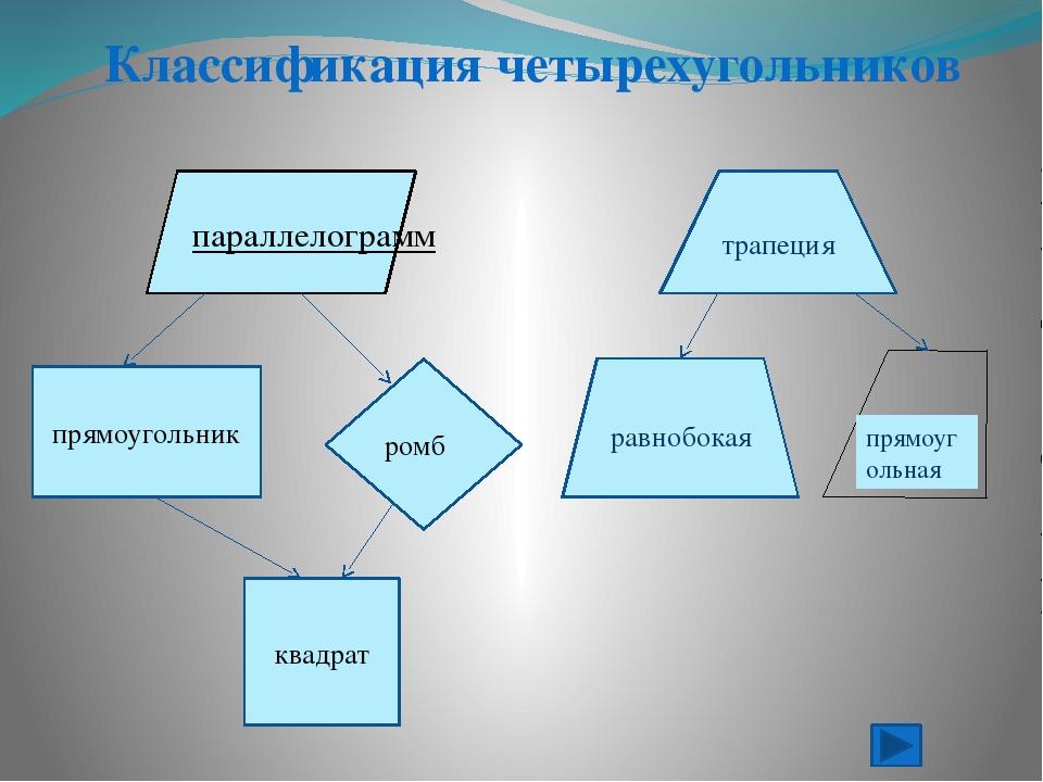 Прямоугольник Определение. Прямоугольник – это параллелограмм, у которого все...
