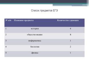 Список предметов ЕГЭ №п/п Название предмета Количество сдающих 1 история 4 2