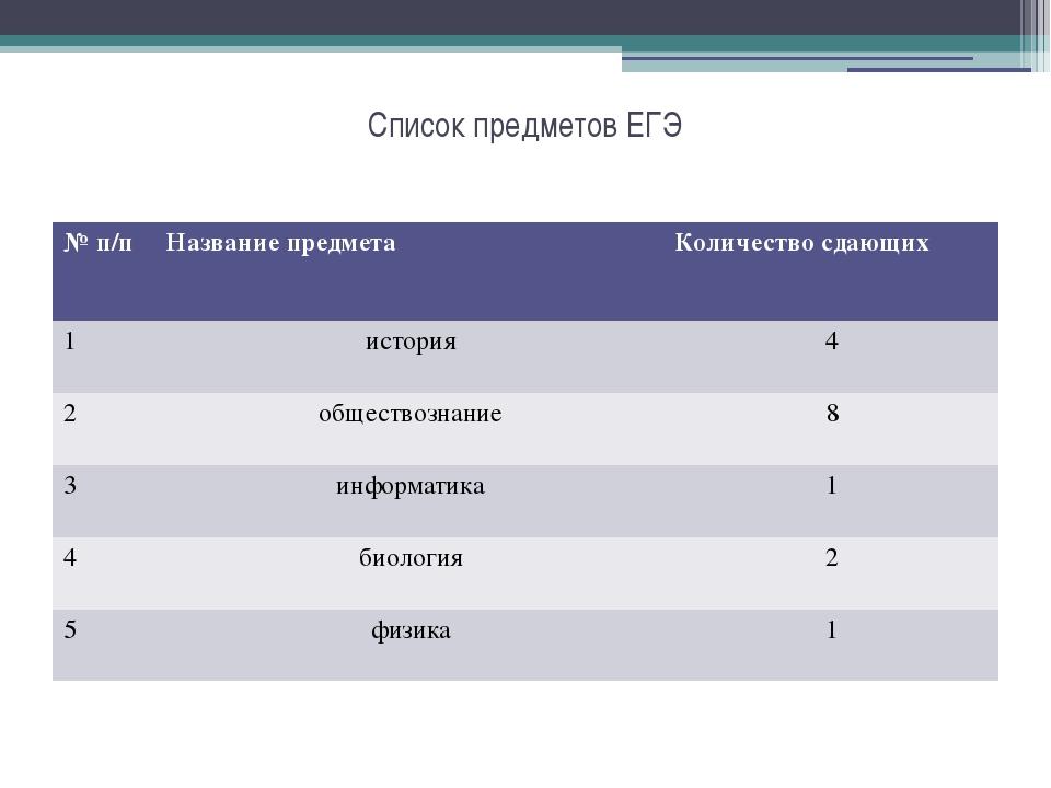 Список предметов ЕГЭ №п/п Название предмета Количество сдающих 1 история 4 2...