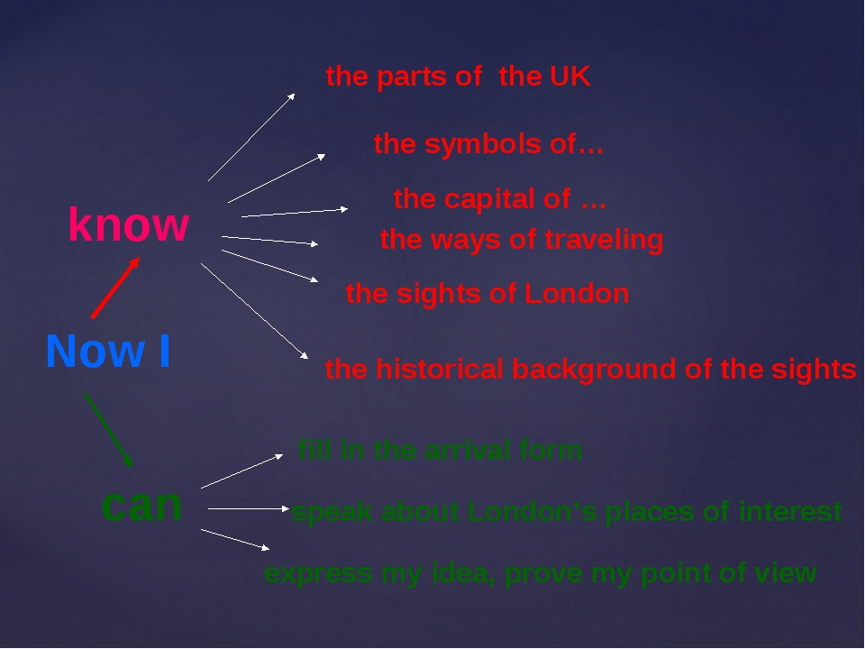 know the parts of the UK the symbols of… the capital of … the ways of traveli...