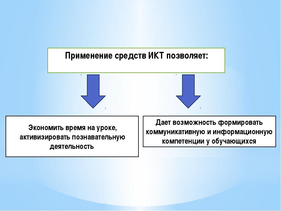 Применение средств ИКТ позволяет: Дает возможность формировать коммуникативну...