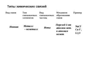 Типы химических связей Ионная Металл – неметалл Ионы Переход ē от атомов мет.