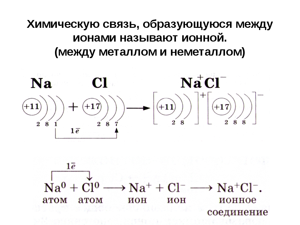 Химическую связь, образующуюся между ионами называют ионной. (между металлом...
