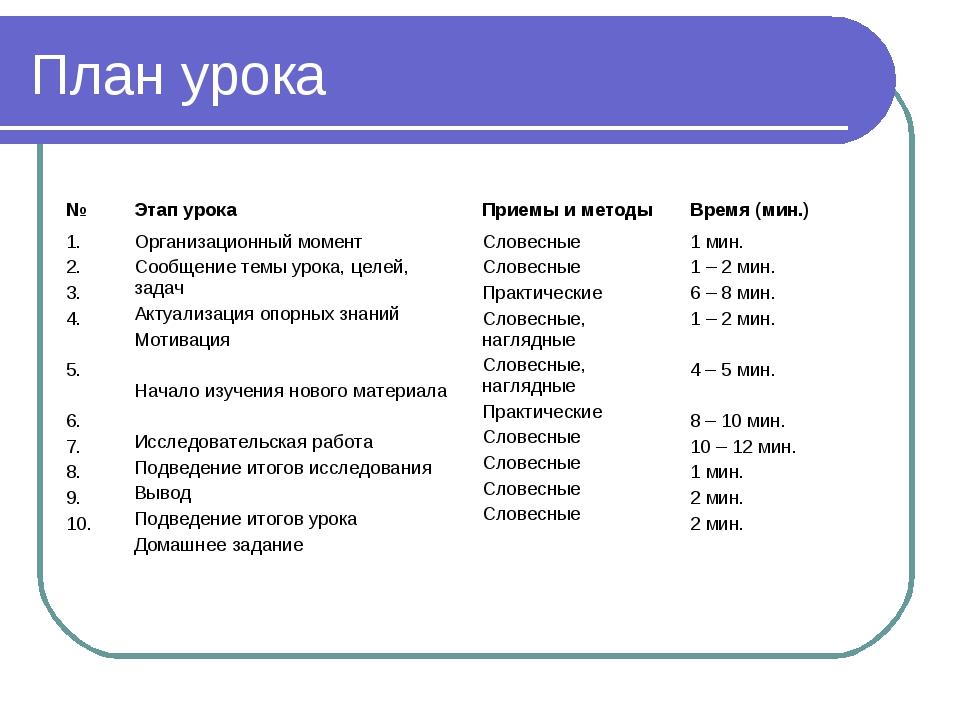 План урока №Этап урокаПриемы и методыВремя (мин.) 1. 2. 3. 4. 5. 6. 7. 8....