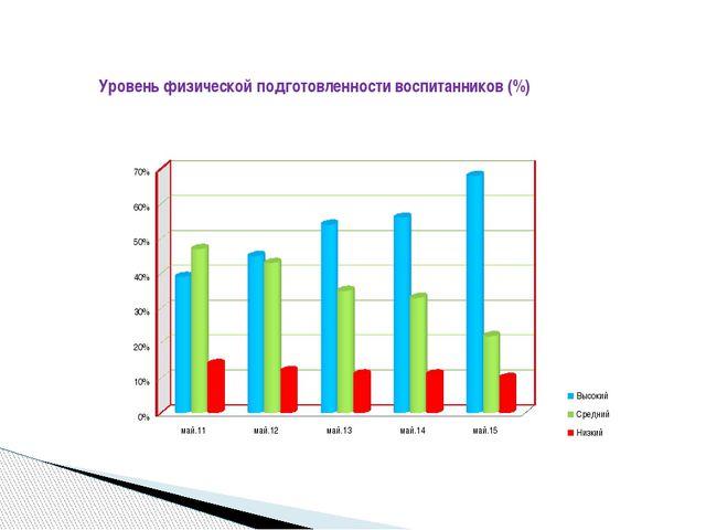Уровень физической подготовленности воспитанников (%)
