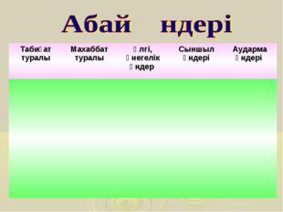 Табиғат туралыМахаббат туралыҮлгі, өнегелік әндер Сыншыл әндеріАударма ән