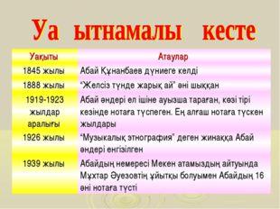 """Уақыты Атаулар 1845 жылы Абай Құнанбаев дүниеге келді 1888 жылы """"Желсіз тү"""