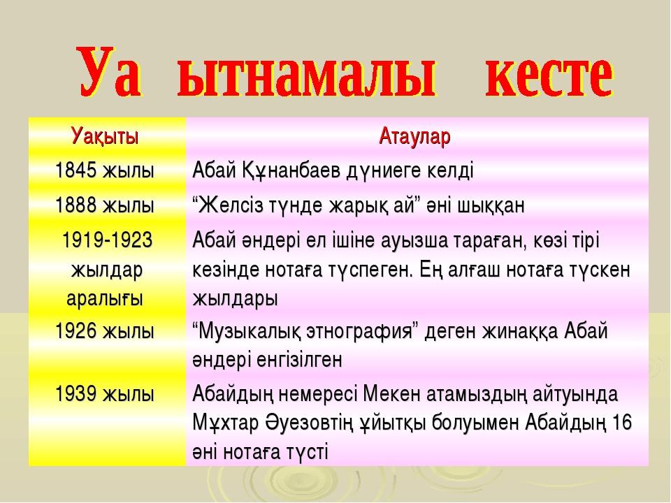 """Уақыты Атаулар 1845 жылы Абай Құнанбаев дүниеге келді 1888 жылы """"Желсіз тү..."""