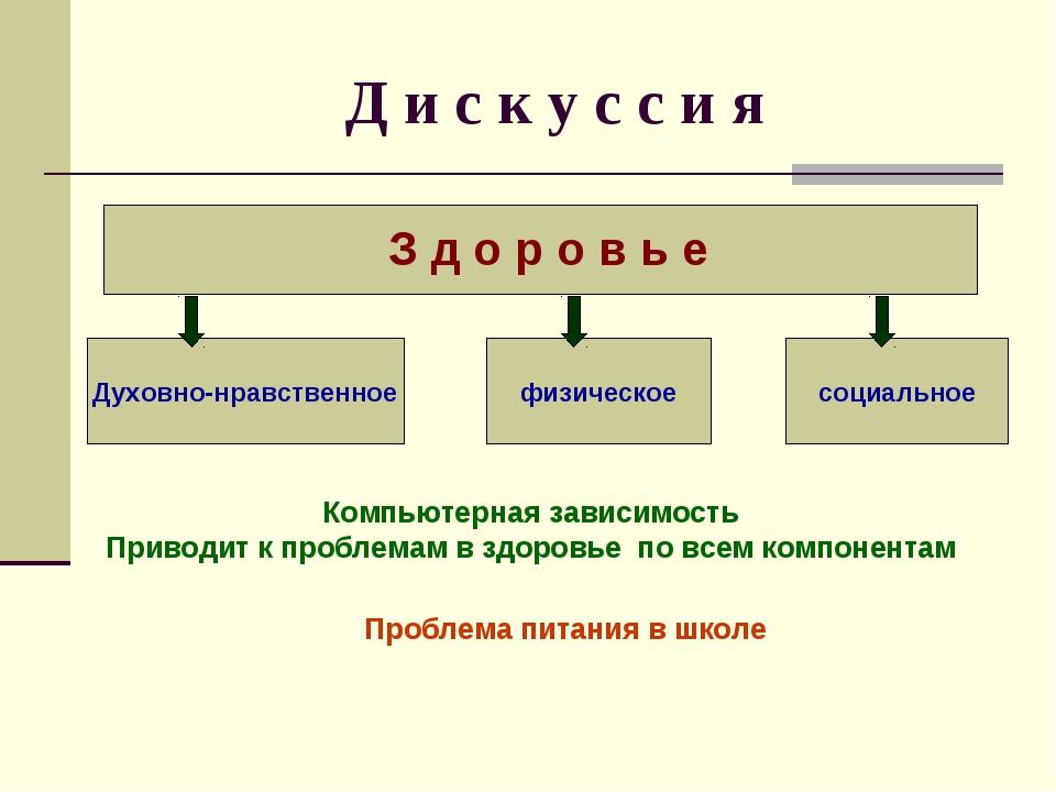 Д и с к у с с и я З д о р о в ь е Духовно-нравственное физическое социальное...