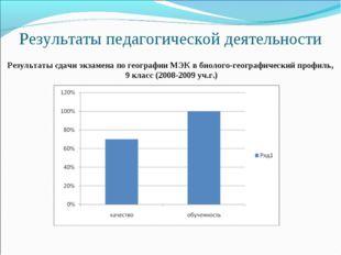 Результаты педагогической деятельности Результаты сдачи экзамена по географии