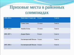 Призовые места в районных олимпиадах 2009-2010 гКвитченко Станислав9 класс