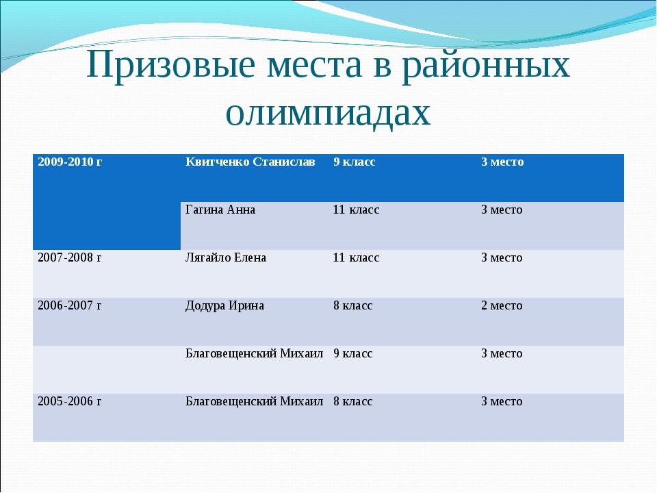 Призовые места в районных олимпиадах 2009-2010 гКвитченко Станислав9 класс...