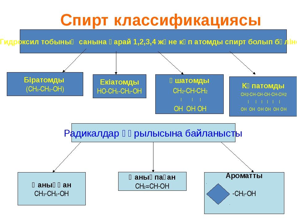 Гидроксил тобының санына қарай 1,2,3,4 және көп атомды спирт болып бөлінеді....