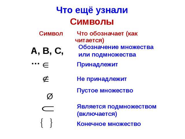 Что ещё узнали Символы Обозначение множества или подмножества Пустое множеств...