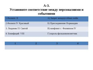 А-3. Установите соответствие между персоналиями и событиями 1.ФилиппII А) Зап