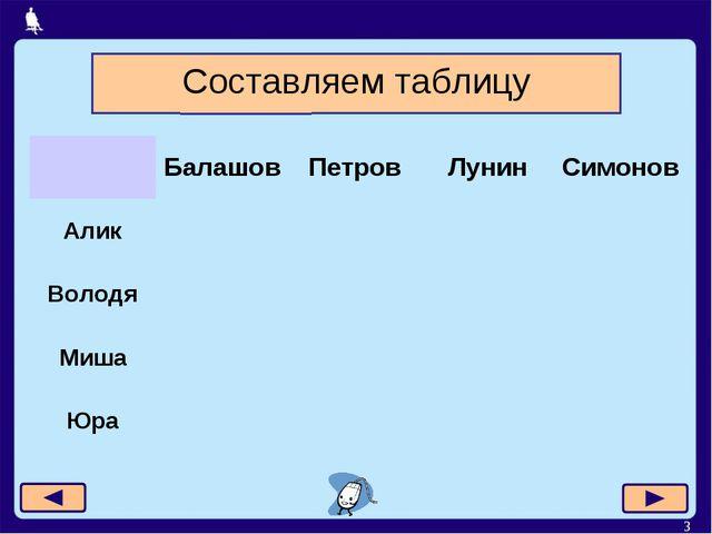 * Составляем таблицу БалашовПетровЛунинСимонов Алик Володя Миша...