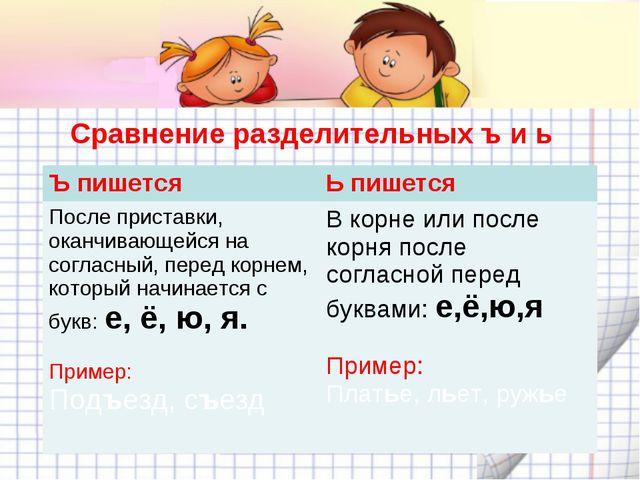 Сравнение разделительных ъ и ь Ъ пишетсяЬ пишется После приставки, оканчива...