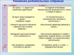 Тематика родительских собраний  №1 класс2 класс 1.«В школу —
