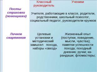 Посты страховки (помощники)Классный руководительУченики Учителя, работающи