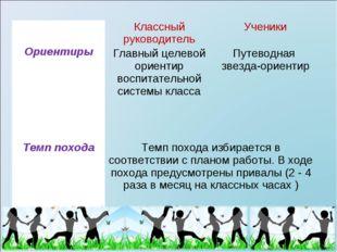 ОриентирыКлассный руководительУченики Главный целевой ориентир воспитатель