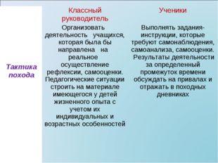 Тактика походаКлассный руководительУченики Организовать деятельность учащи