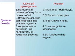 Правила походаКлассный руководительУченики 1.Позволить и помочь ребенку б
