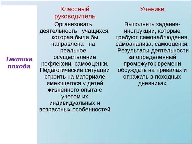 Тактика походаКлассный руководительУченики Организовать деятельность учащи...