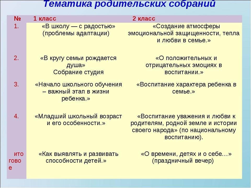 Тематика родительских собраний  №1 класс2 класс 1.«В школу —...