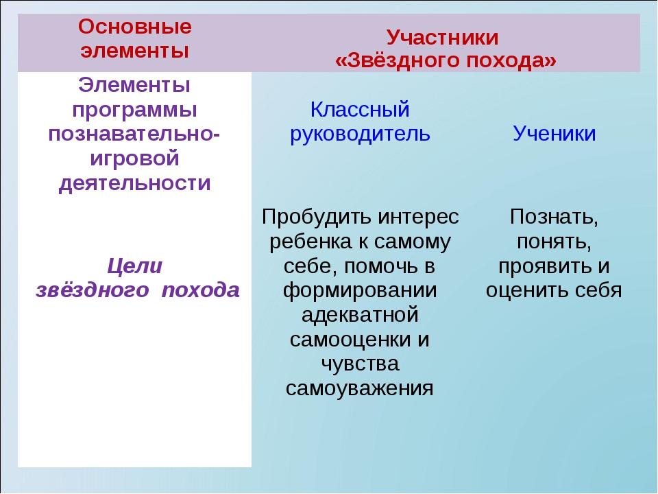 Основные элементы Участники «Звёздного похода» Элементы программы познавате...