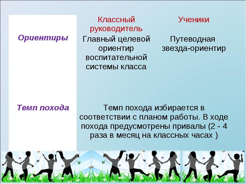 ОриентирыКлассный руководительУченики Главный целевой ориентир воспитатель...