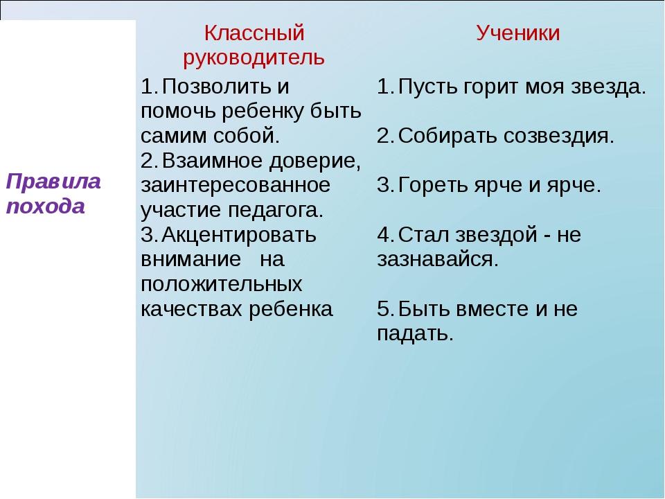 Правила походаКлассный руководительУченики 1.Позволить и помочь ребенку б...