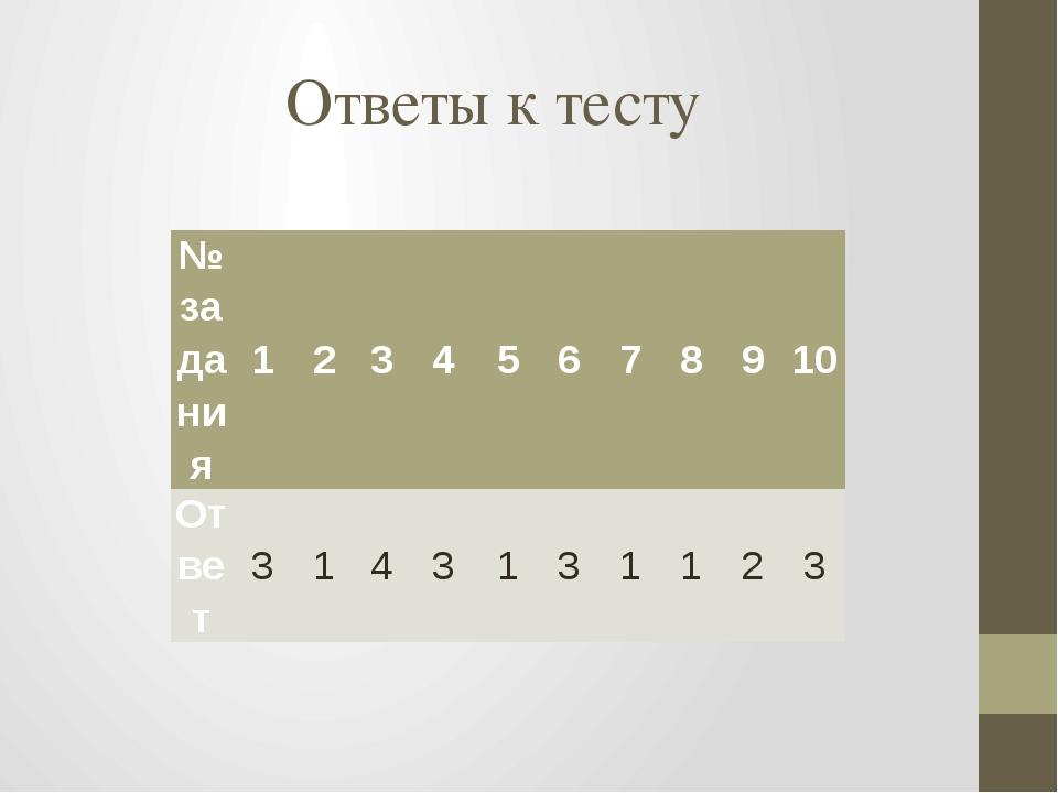Ответы к тесту №задания 1 2 3 4 5 6 7 8 9 10 Ответ 3 1 4 3 1 3 1 1 2 3