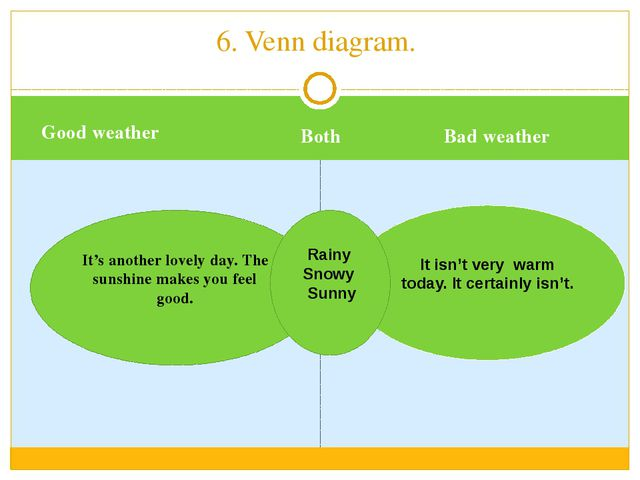 Good weather Both Bad weather 6. Venn diagram. It's another lovely day. The...
