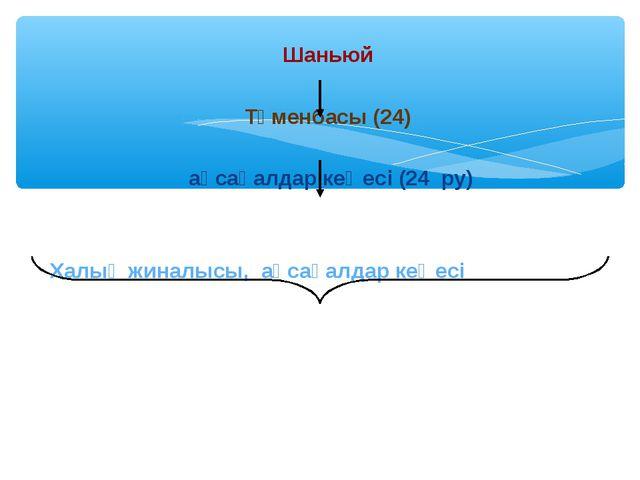 Шаньюй Түменбасы (24) ақсақалдар кеңесі (24 ру) Халық жиналысы, ақсақалдар ке...