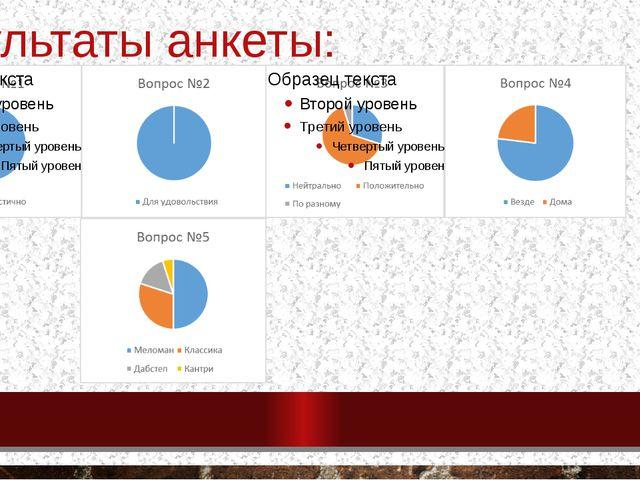 Результаты анкеты: