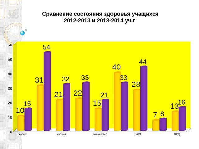 Сравнение состояния здоровья учащихся 2012-2013 и 2013-2014 уч.г
