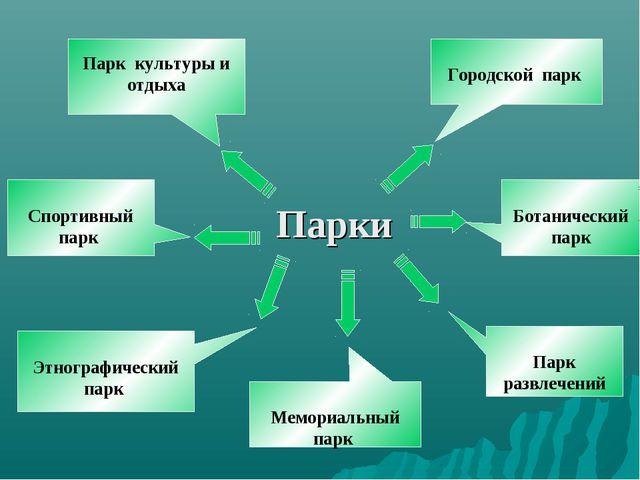 Парк культуры и отдыха Спортивный парк Этнографический парк Городской парк Б...