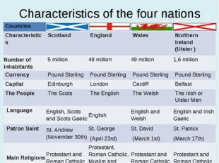 Characteristics of the four nations * Countries 				 Characteristics 	Scotlan