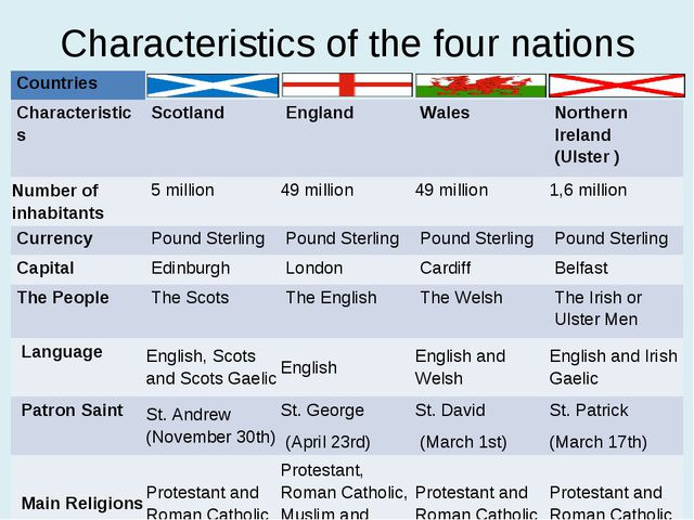 Characteristics of the four nations * Countries 				 Characteristics 	Scotlan...