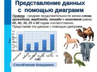 Пример : средние продолжительности жизни слона, крокодила, верблюда, лошади и