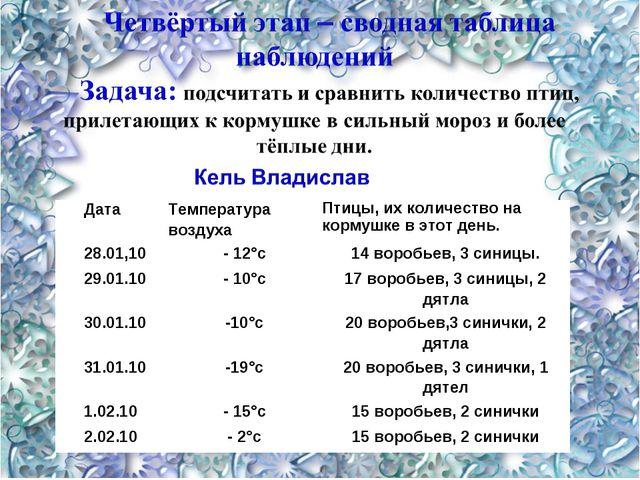 ДатаТемпература воздухаПтицы, их количество на кормушке в этот день. 28.01,...