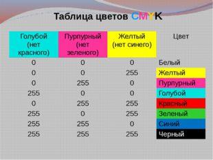 Таблица цветов СMYK Голубой (нет красного) Пурпурный (нет зеленого) Желтый (н