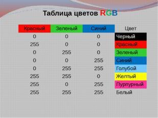 Таблица цветов RGB Красный Зеленый Синий Цвет 0 0 0 Черный 255 0 0 Красный 0