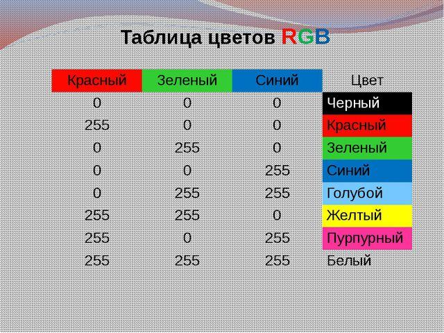 Таблица цветов RGB Красный Зеленый Синий Цвет 0 0 0 Черный 255 0 0 Красный 0...