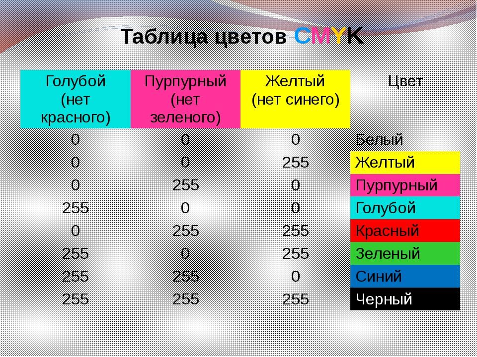Таблица цветов СMYK Голубой (нет красного) Пурпурный (нет зеленого) Желтый (н...