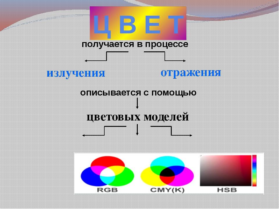 Ц В Е Т получается в процессе излучения описывается с помощью цветовых моделе...