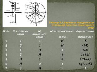 Таблица 8.1.Варианты передаточных отношений простого планетарного ряда № п/п