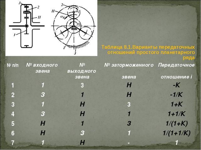 Таблица 8.1.Варианты передаточных отношений простого планетарного ряда № п/п...