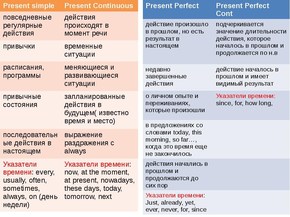 Present simple PresentContinuous повседневныерегулярные действия действия про...
